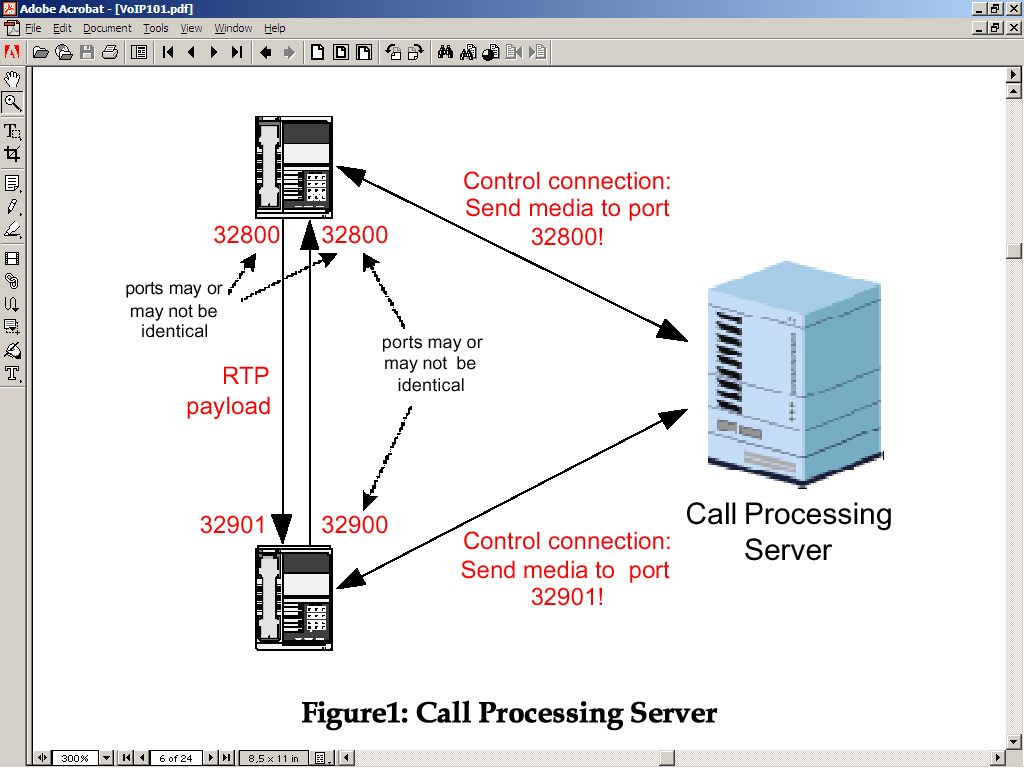 VoIP Components Call Processing Server/IP PBX User End-Devices Media/VOIP