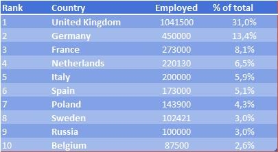 Table 1 Country Top 10 by Employment The sector keeps growing structurally at an annual pace