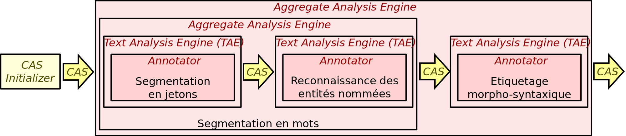 CAS Initialiser Contexte et problématique Analysis Engine (AE) Common Analysis System (CAS) Common Analysis System