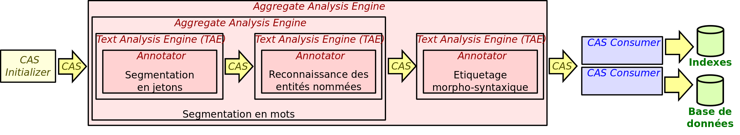 CAS Consumer Contexte et problématique Common Analysis System Consumer (CAS Consumer) Collection Reader Collection Processing Engine (CPE) Utilisation de ressources d informations structurées