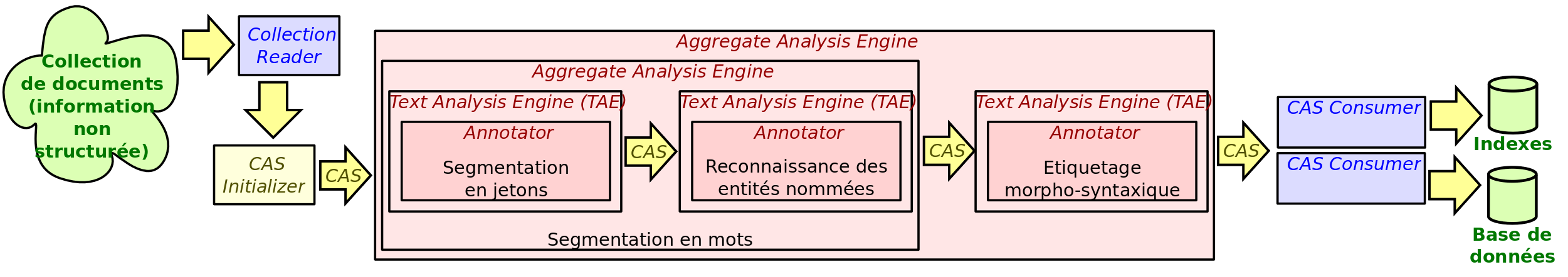 Collection Reader Contexte et problématique Common Analysis System Consumer (CAS Consumer) Collection Reader Collection Processing Engine (CPE) Utilisation de ressources d informations structurées