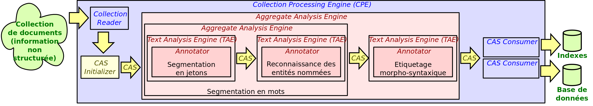 Collection Processing Engine (CPE) Common Analysis System Consumer (CAS Consumer) Collection Reader Collection Processing Engine (CPE) Utilisation de ressources d informations structurées Collection