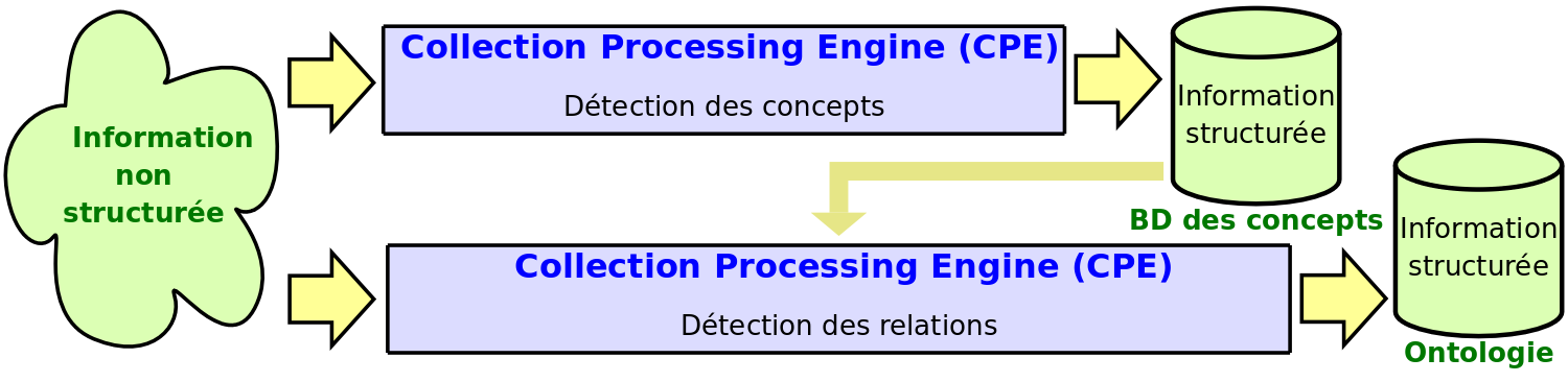 Common Analysis System Consumer (CAS Consumer) Collection Reader Collection Processing Engine (CPE) Utilisation de ressources d informations structurées