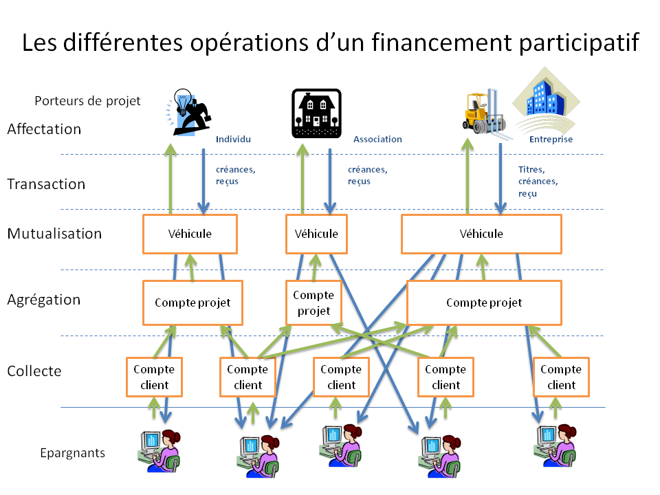 d association ou bien d entreprises ; les épargnants de la finance participative utilisent le circuit court du réseau internet, de façon à pouvoir retracer plus facilement le circuit de l épargne que