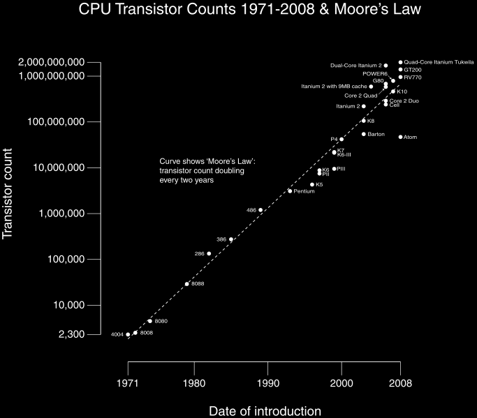 La loie de Moore est un des exemples Moore's Law describes a long-term trend in the history of computing hardware, in which