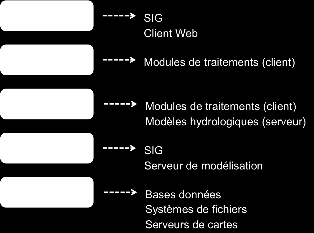 5.3. Modélisation de l architecture 30 FIG. 5.1 : Organisation en couches de l architecture d Umodelis.