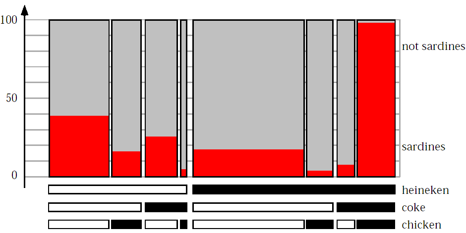4.2 - Visualisation d information 91 Fig. 4.