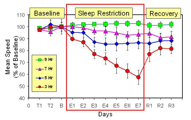 What is cumulative sleep loss?