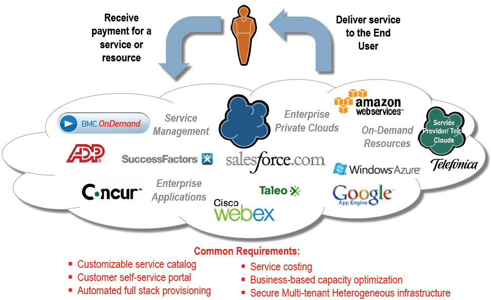 Cloud: the provider perspective
