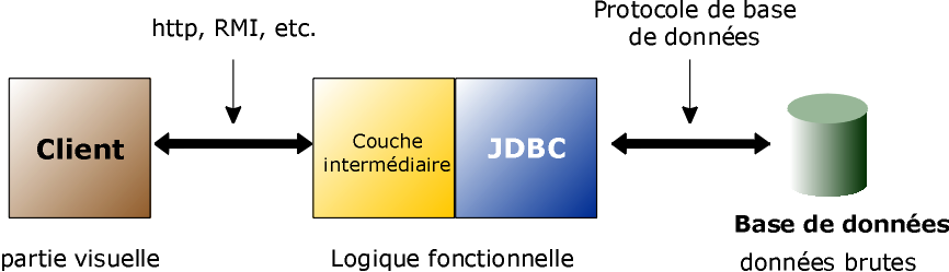 JDBC JDBC: Applications typiques