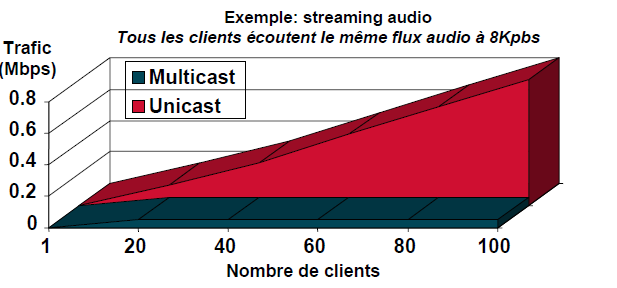 Le MULTICAST Les avantages du Multicast: Optimisation des performances : élimine le trafic redondant Communication et transmission efficace: réduction de la