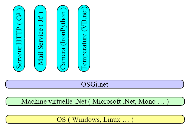 Fonctionnement Infrastructures : OSGi Tentatives.