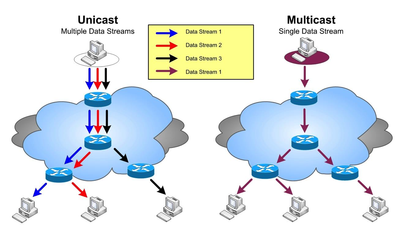 MULTICAST Multicast HTTP/UDP protocol Intelligent Prepositioning Peer Assisted L essentiel du