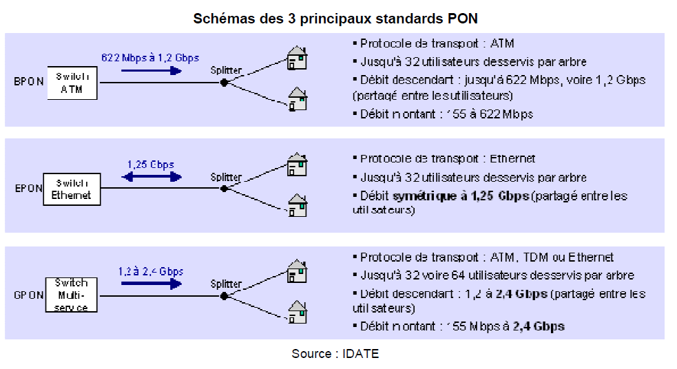 Les slutins Ethernet : Les slutins FTTH s'appuyant sur la technlgie Ethernet se distinguent essentiellement entre Ethernet pint-à-pint (EP2P), également nmmé Ethernet Direct Fiber, et Active Ethernet
