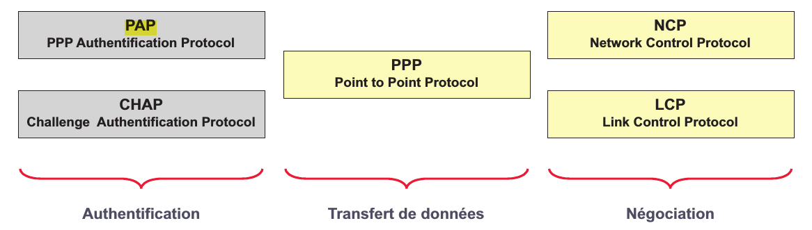 PPP : Point-to-Point