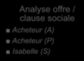 3. ANALYSE Analyse offre / clause sociale Acheteur (A)