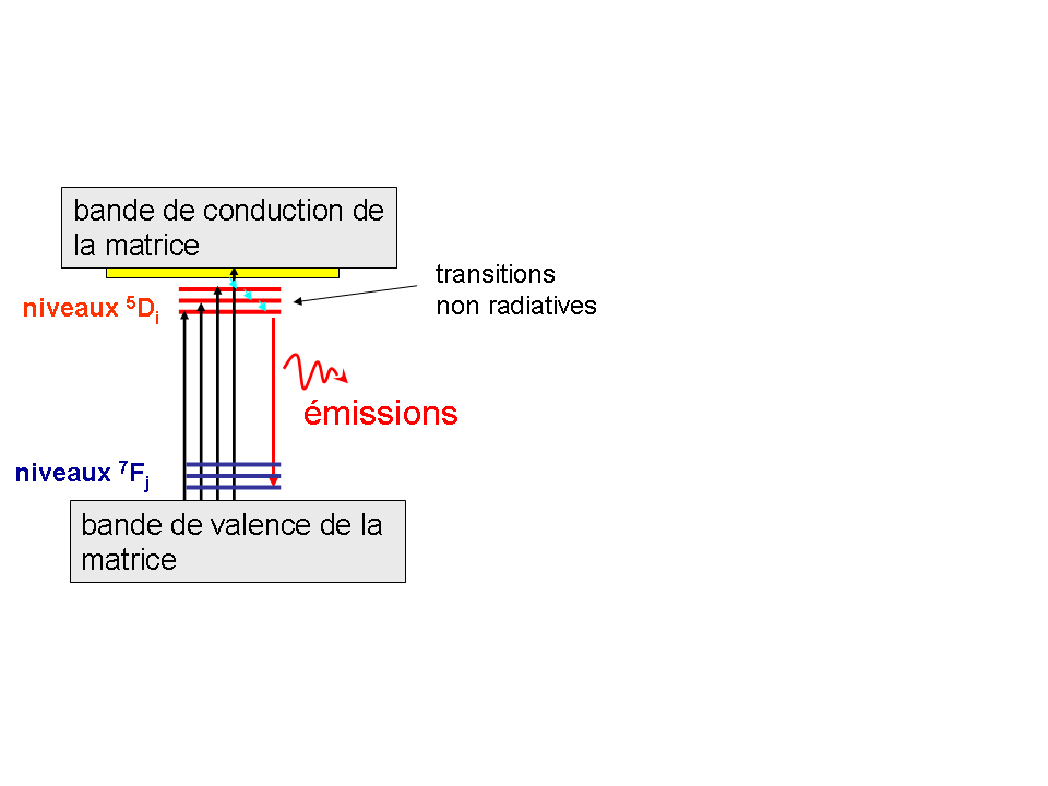 2.4. Luminescence. 61 Fig. 2.10 Diagramme schématique de la spectroscopie d'excitation de l'ion europium en matrice. Résolution en temps.