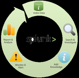 :: Audit Actif Gestion des logs Splunk (2/2) Centralisation des logs Distant Local