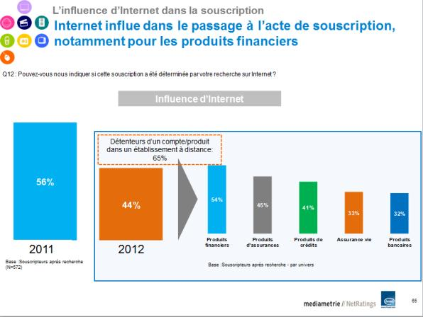 Internautes face aux services financiers 2012-