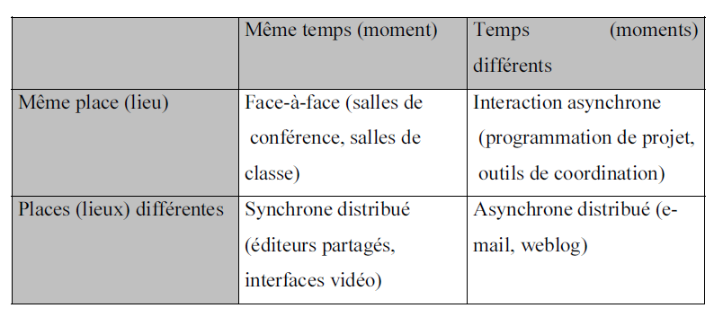 autour du travail collaboratif relevant de l intelligence artificielle, la sociologie, la psychologie, etc. (Keita, 2007).