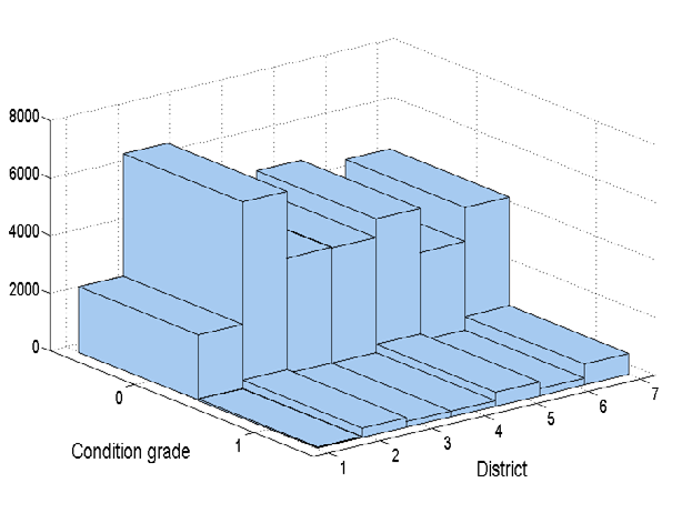 4.4. Data for numerical experiments: semi-virtual asset stock 93 Histogram of segments within districts District vs. age District vs. material District vs. road class District vs.