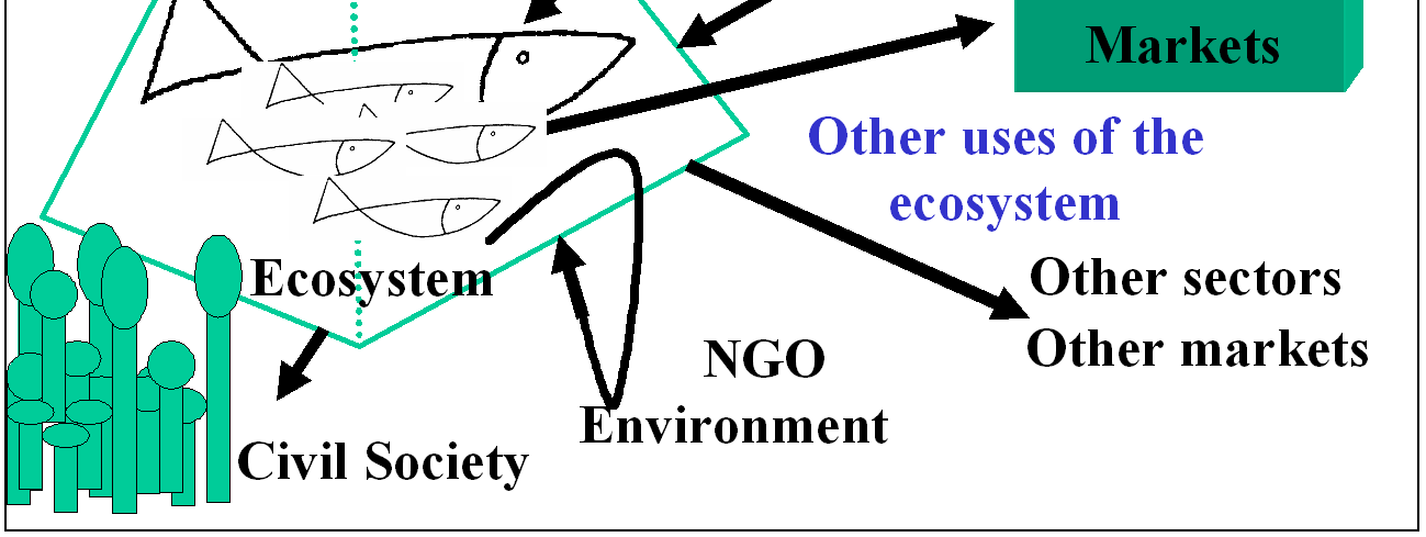 Human-Marine Nature Interactions having functions and properties which it is advisable to preserve (see Figure 10-4