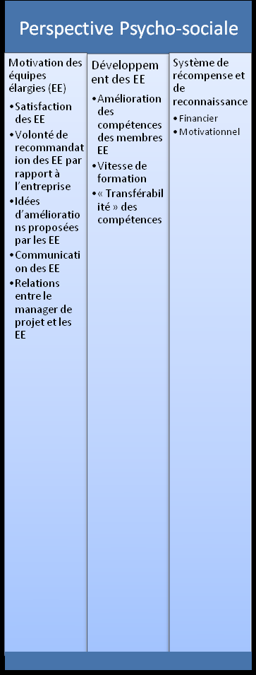 Annexes Figure 8 : Structure globale du Management de la Performance de Management de