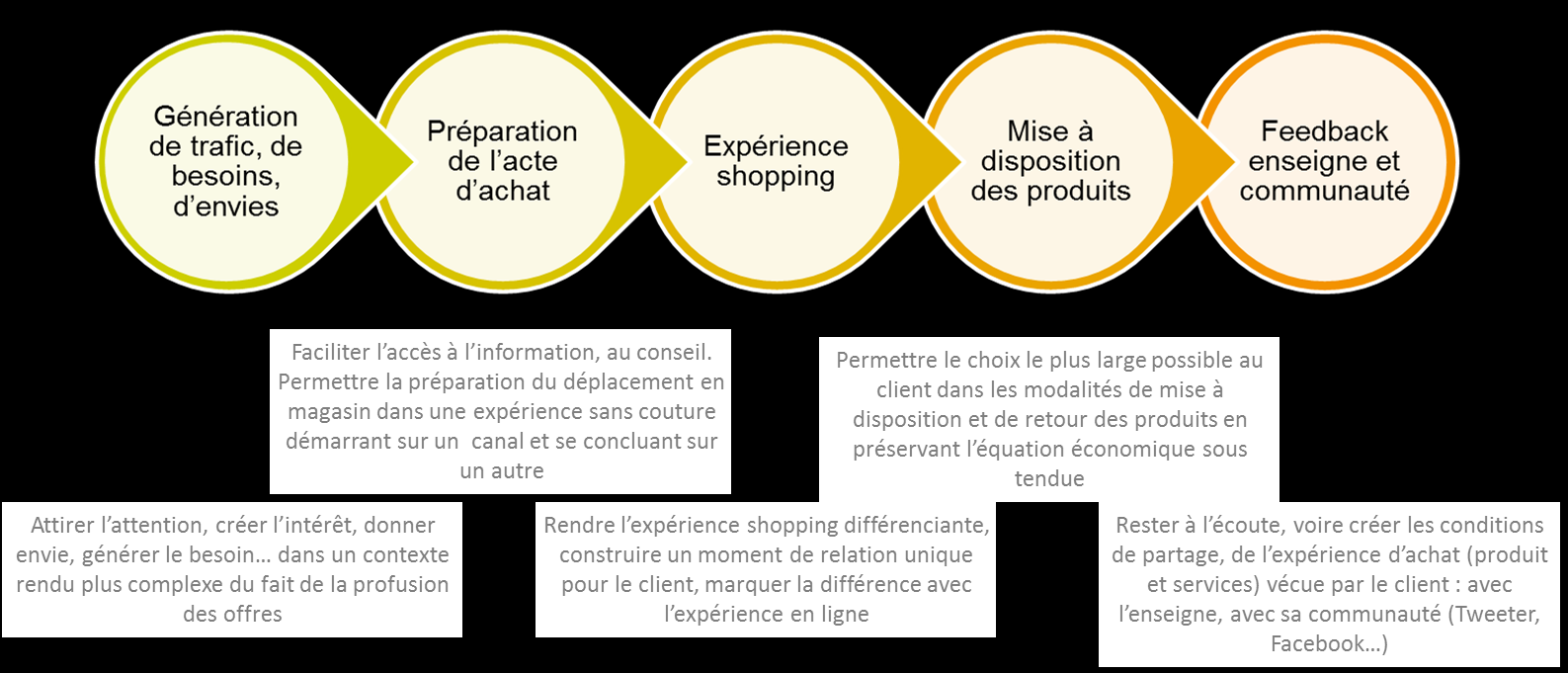 I - Que retenir des innovations digitales qui se multiplient dans la distribution traditionnelle?