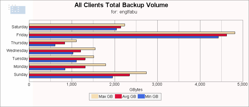 backup tous clients ENGLFABU -