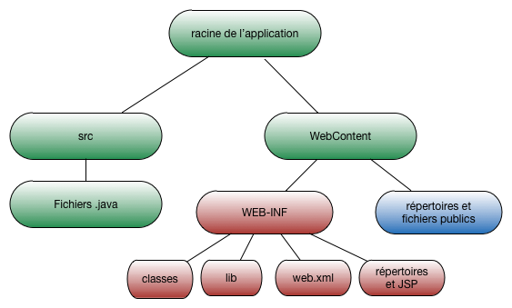 FIGURE 3.12 Structure d une application JEE 3.3.3 Et dans Eclipse?