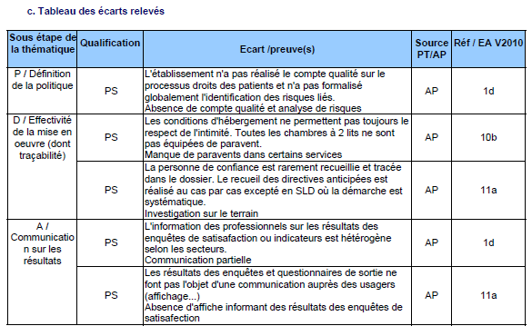 Le pré rapport (suite) Qualification : PS : point sensible NC : non conformité NCM :
