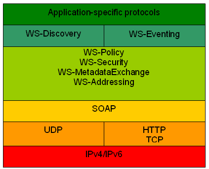 "Les services(""hosting/hosted"" Service) Fig. 2."