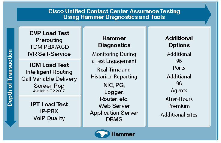 La Figure 1 présente les services de tests de charge. Figure 1. Le Service de tests de performance de Cisco Unified Contact Center avec les diagnostics et les outils Hammer.