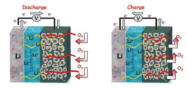 Les batteries Lithium-air Electrode négative en lithium métal Source MIT Deux