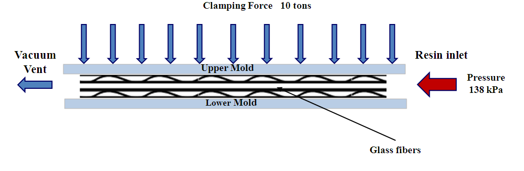 62 Figure 3-3: Optimization of SCRIMP process parameters a) infusion time and b) vacuum pressure required to obtain the same filling time.