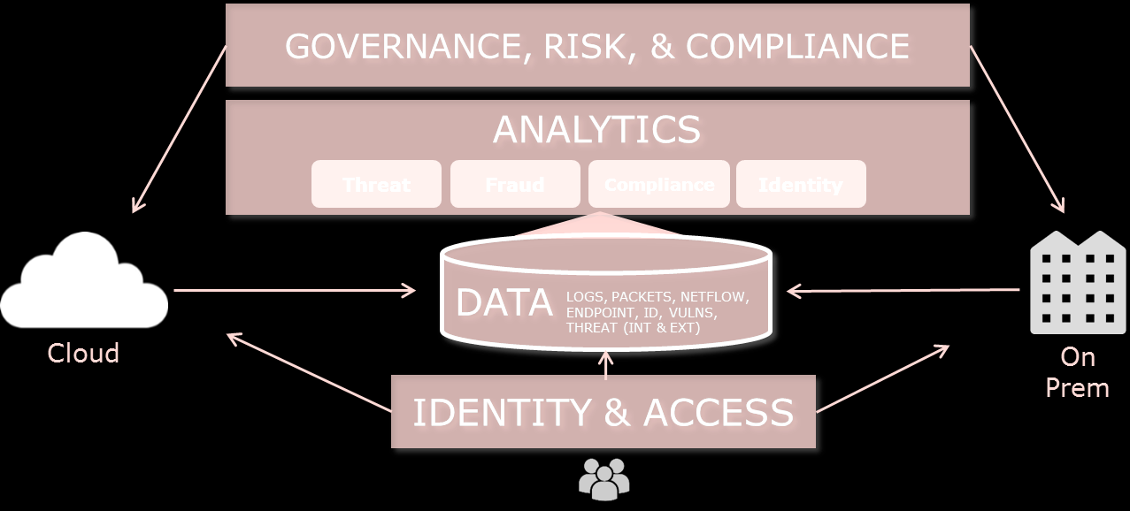 Les Solutions RSA GOVERNANCE, RISK, & COMPLIANCE Archer GRC MONITORING & ANALYTICS Security Analytics ECAT Web Threat