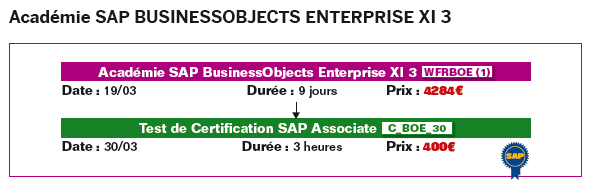 Académie SAP BusinessObjects Enterprise XI 3 L Académie SAP BusinessObjects Enterprise XI 3 est constituée par les trois cours BOE310_91,