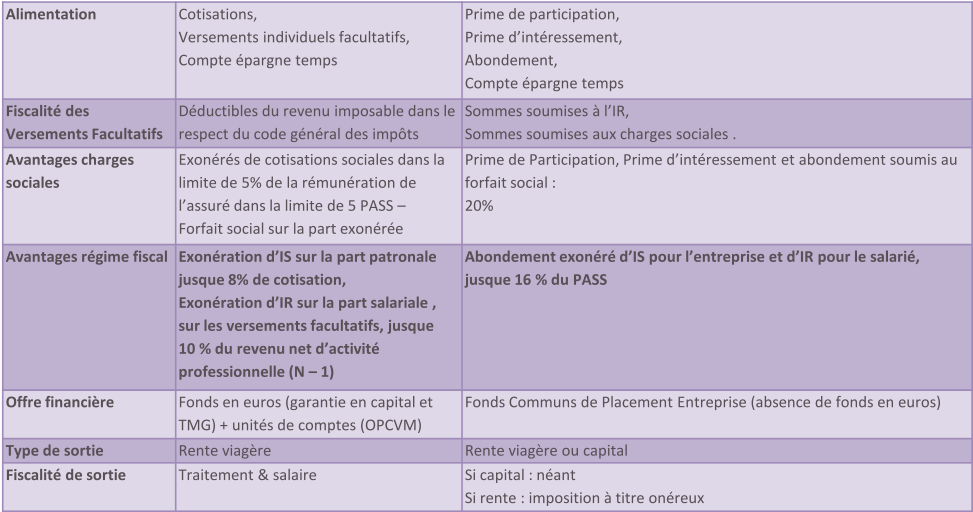 Comparatif entre Article 83 et PERCO