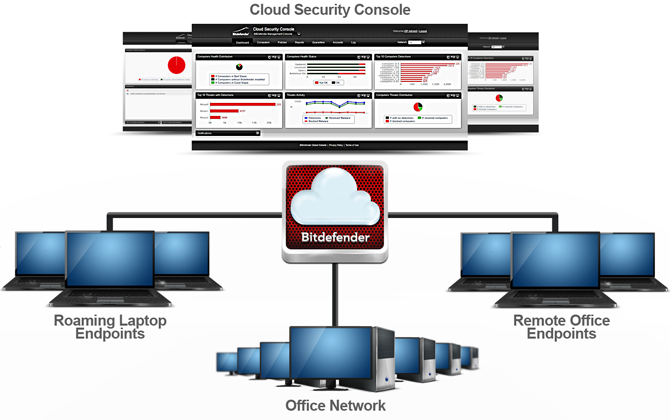 1.1. Architecture Architecture de Cloud Security for Endpoints Le service de sécurité est hébergé sur le cloud public de Bitdefender.