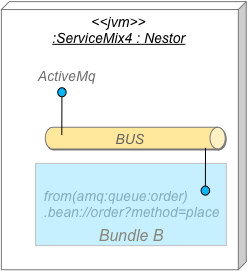ActiveMQ Interconnecte