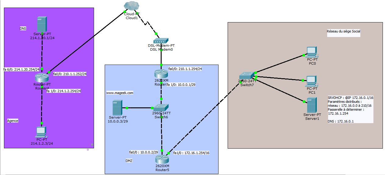 Routage : On «route» des paquets IP (pas des trames Ethernet).