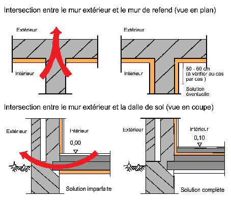 Latest Isolation Par L Intrieur D Un Mur Isol Par L Intrieur Performance  Tout Comme Pour With Isolation Par L Intrieur