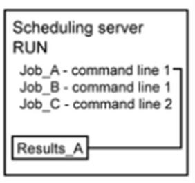 Applications SAS Gestionnaire d ordonnancement Scheduling Server Batch Servers Flux_ABC Le Scheduling Server utilise une commande pour exécuter le job sur le Batch Server.