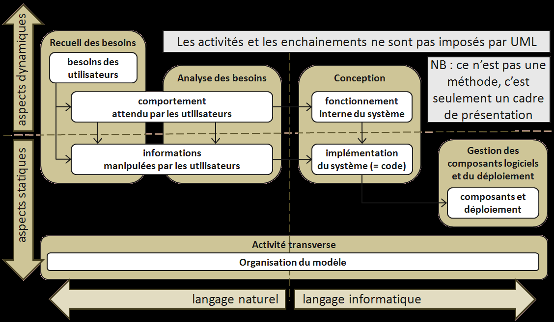 UML Diagramme de classes (class diagram) pour