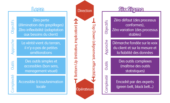 Lean et Six Sigma :