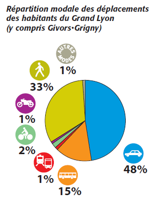 déplacements VP < 3 km 80% du bruit en ville généré par les transports Enjeu