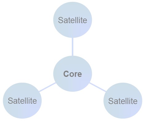 La vente des Produits Structurés L approche Core Satellite Core = beta Satellite = alpha Core : focus rentabilité Satellite : focus risque Core : approche globale