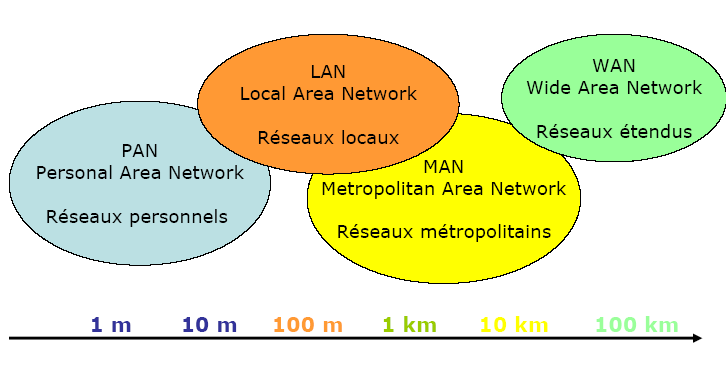 Classification des