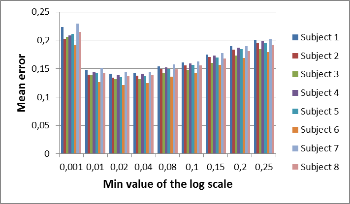 Figure 3.8: Average quad area of the s-rep with standard deviation for different M IN values of the log scale.