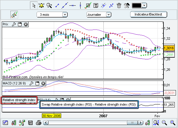 "Intervertissons les fenêtres ""Relative Strength Index"" et MACD."